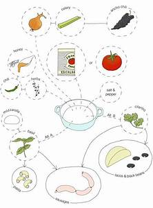Tomatoes  Sauces And Charts On Pinterest