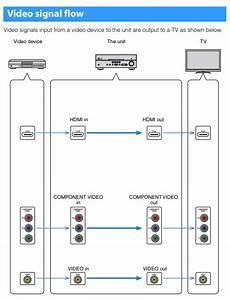 How To Use Av Input And Hdmi Output On A Yamaha Htr