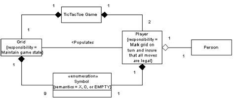 class diagram  tic tac toe