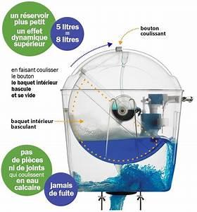 Fuite Chasse D Eau : chasse d 39 eau universelle avec pack wc sortie horizontale ~ Dailycaller-alerts.com Idées de Décoration