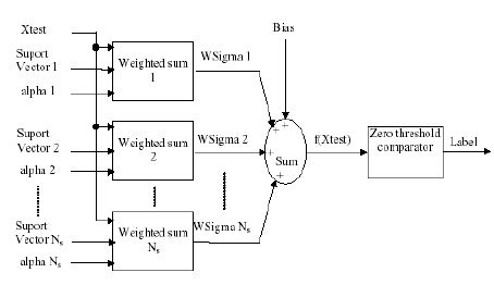Clas Lifier Block Diagram by Block Diagram Of The Time Continuous Svm Classifier