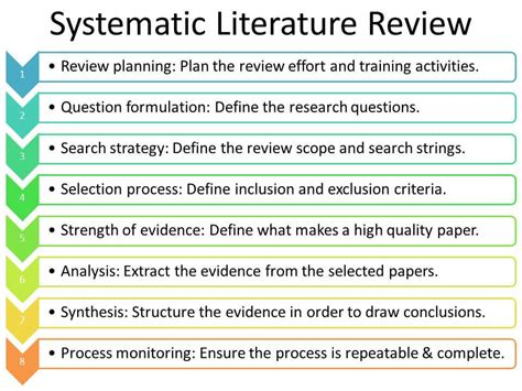 systematic literature review    publish
