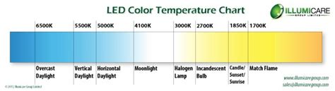 led lighting color chart led color temperature charts word excel sles