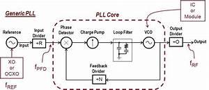 Phase Noise Of Integer