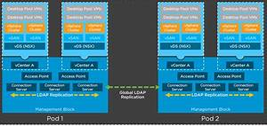 Vmware Horizon 7 4 Network Ports For Cloud Pod