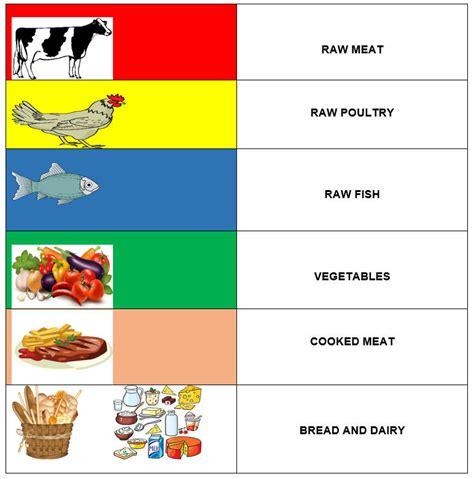 food safety management     food