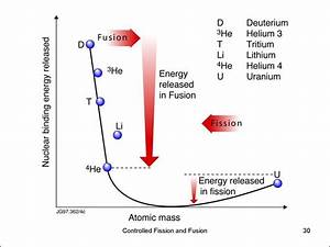 Nuclear Energy  Controlled Fission And Fusion 2016