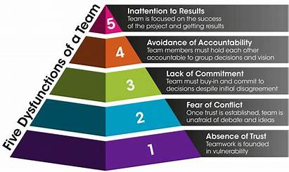 Team Dysfunctions Social Five Norming Dysfunctional Teams