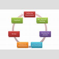 The New Product Introduction (npi) Process Yini
