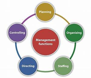 What Are The Basic Functions Of Managers