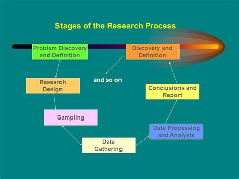 college essays college application essays phases of