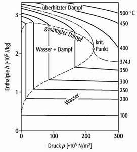 Mollier-diagramme
