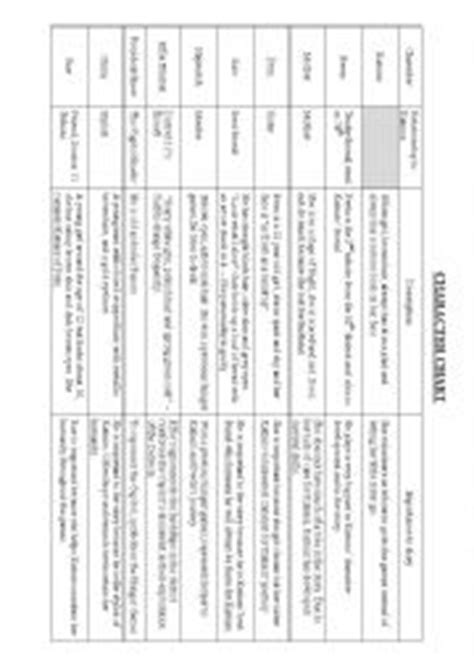 hunger character chart english worksheets the hunger games character chart