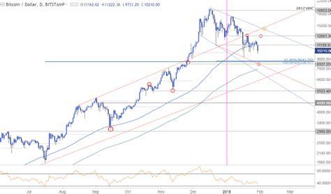 bitcoin price breakdown resumes bears aim