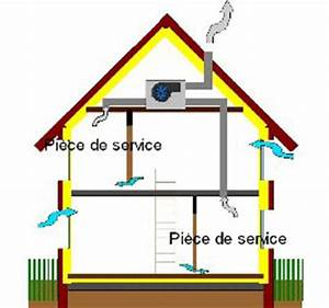 aeration maison ventana blog With ventilation d une maison