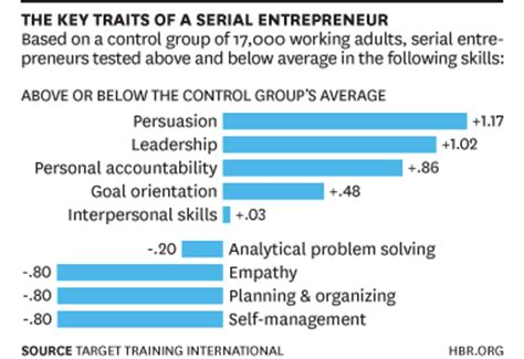 skills and qualities for a the skills most entrepreneurs lack