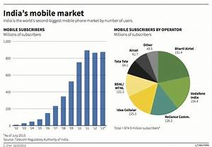 Indias Mobile Market 8749 Million Subscribers And