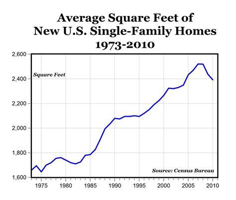 Carpe Diem Another Chart Home Size Bubble