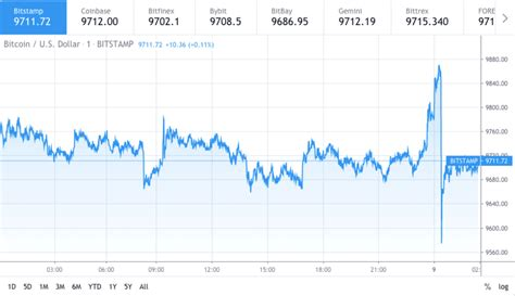 After a period of surprisingly low volatility, the sudden crash — which had been preceded by a strong rally to $12,000 — seemed to confirm that its turbulence was back with a. Bitcoin price consolidating after flash crash - Cryptoffset