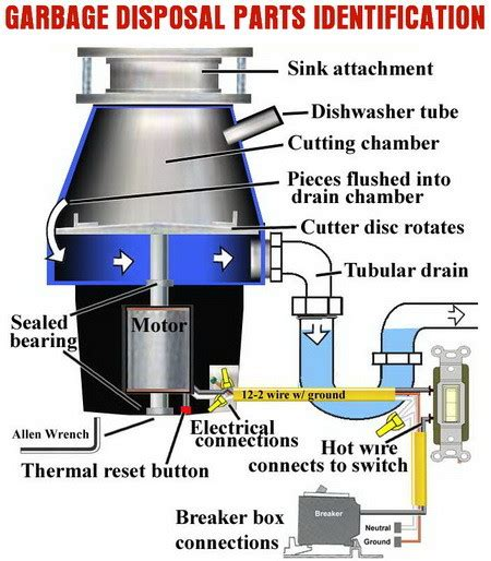 replacing a garbage disposal in a double sink installing a disposal in a double sink how to install a