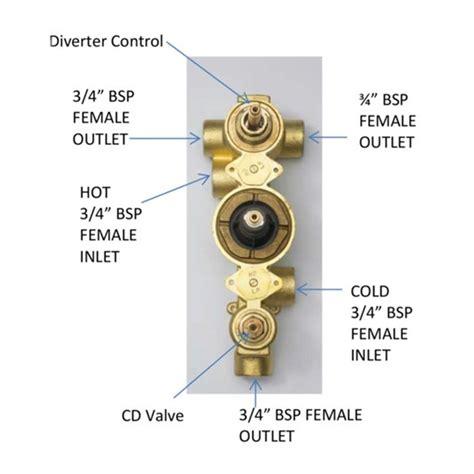 3 Outlet Shower Valve - vellamo twist 3 outlet thermostatic concealed shower valve