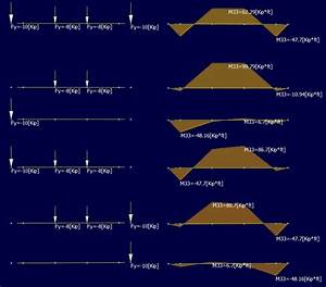 Steel Manual Moment Diagrams