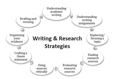 Dissertation services in uk professional writing services toronto research methodology for dissertation research methodology for dissertation