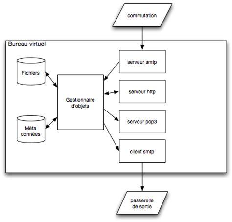 bureau virtuel lyon 3 le système de courrier électronique à l 39 université lumière lyon 2