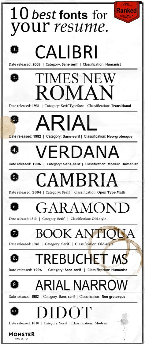 the 10 best fonts for your resume infographic eagle
