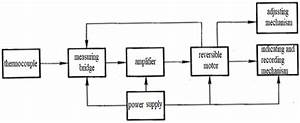 What Is A Digital Potentiometer  Application And Selection