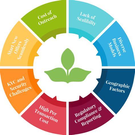 microfinance solutions microfinance software  india