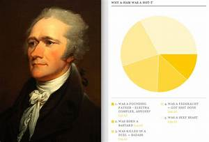 Fun with Pie Charts: The Most Bangable Dudes in History