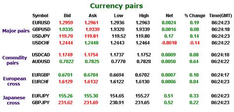 currency pair trading forex trading cross currency pairs yukabolypohe web fc2