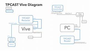 Tpcast Htc Vive Wireless Solution Gets European Release
