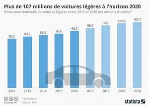 Nombre De Voiture En France : graphique plus de 107 millions de voitures l g res l 39 horizon 2020 statista ~ Maxctalentgroup.com Avis de Voitures
