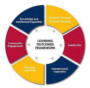 Learning Outcomes At Queen U0026 39 S