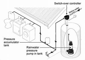 rainwater yourhome With with submersible pump and above ground storage tank with booster pump
