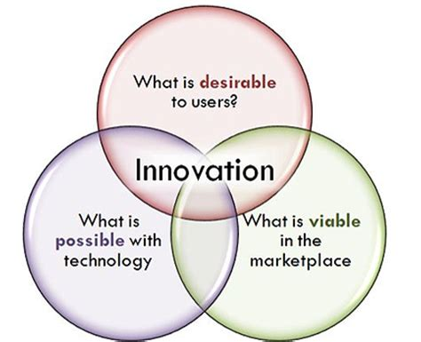 embrace a food innovation mindset the kitchen coop