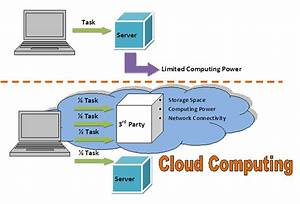 Achieving Security in the Cloud