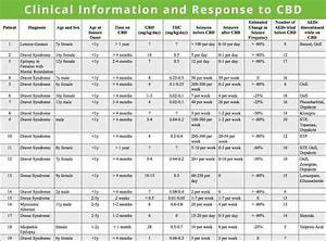 Cbd Oil Drops 750 Mg  4742800008  U2013 Cbd Dosage Chart   46
