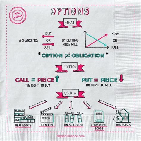 what is options trading what are options napkin finance