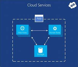 introducing microsoft azure microsoft azure pinterest With cloud computing documentation