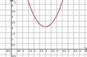 Scheitelpunkt Berechnen Parabel : quadratische funktionen parabeln ~ Themetempest.com Abrechnung
