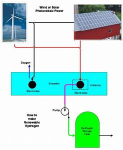 Making Green  Inexpensive Hydrogen Fuel