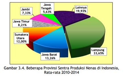 daerah sentra penghasil nanas indonesia