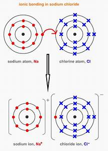 Properties Of Ionic Materials