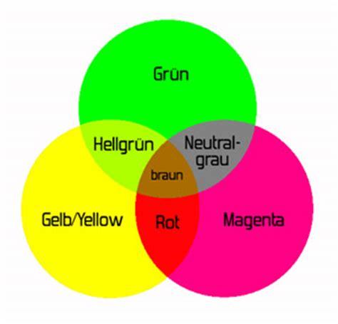 farbenlehre farbnebelde