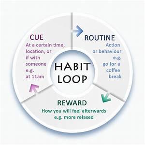 counselling to change habits in hton twickenham