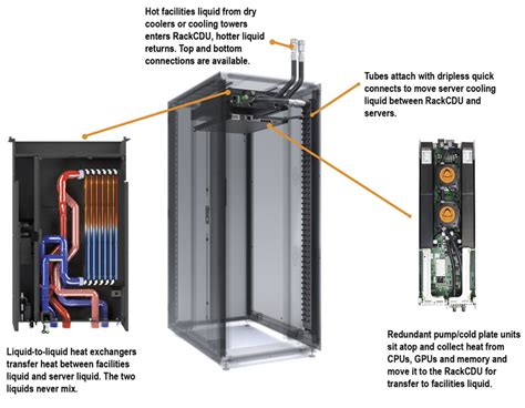 thermal management  gpu enabled servers  data centers
