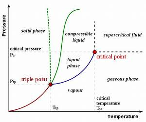 What Happens Above Triple Point Pressure Keeping